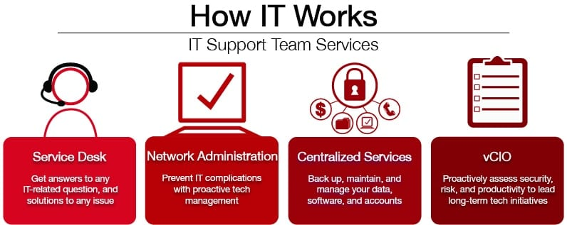 Best IT Support Team Services Domain Computer Services NY NJ